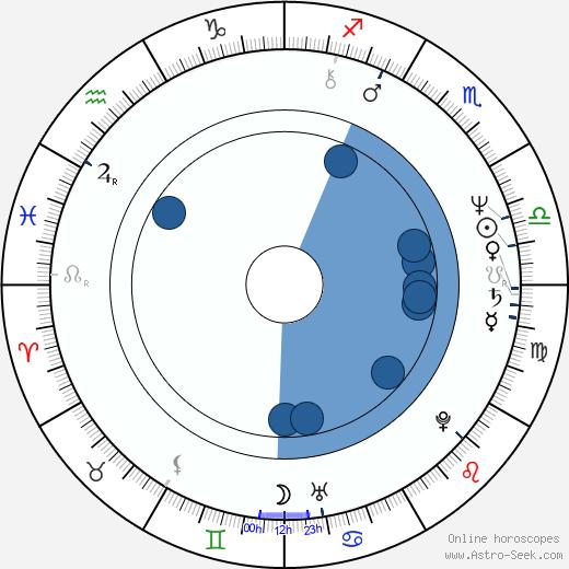 Sylviane Margollé wikipedia, horoscope, astrology, instagram