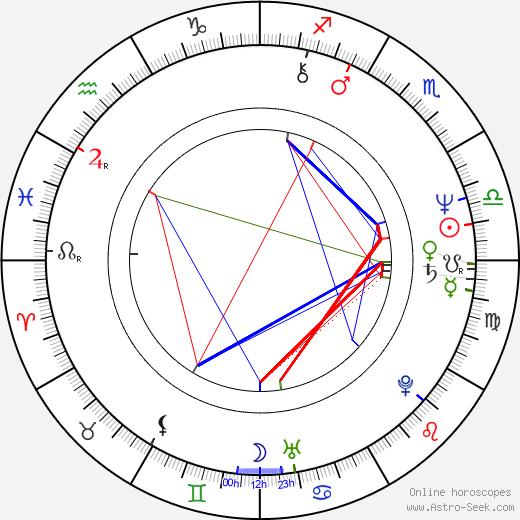 Sylviane Margollé birth chart, Sylviane Margollé astro natal horoscope, astrology
