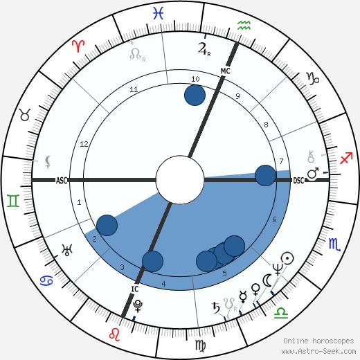 Terry Enyart wikipedia, horoscope, astrology, instagram