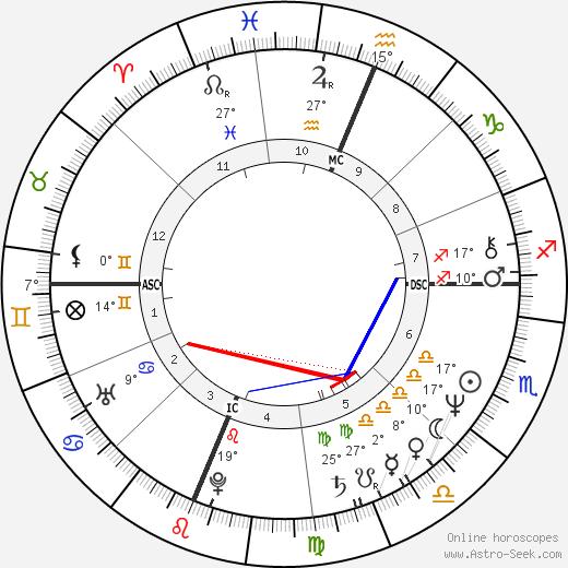 Terry Enyart birth chart, biography, wikipedia 2018, 2019