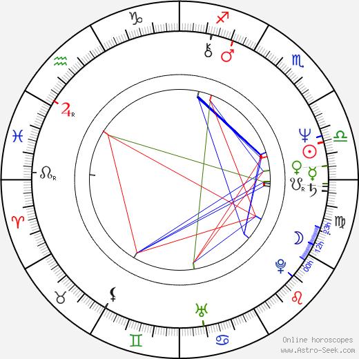 Terry Gou astro natal birth chart, Terry Gou horoscope, astrology