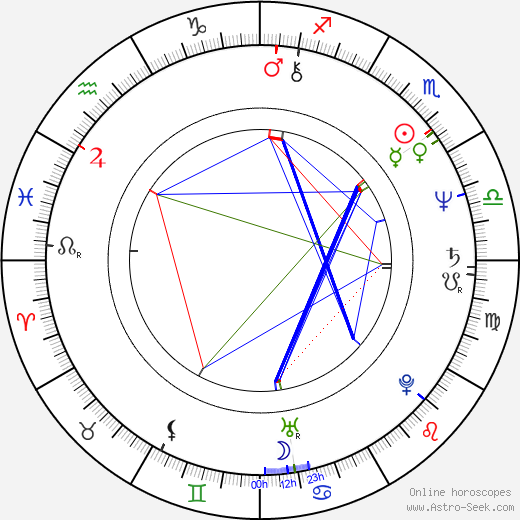 Zaha Hadid astro natal birth chart, Zaha Hadid horoscope, astrology