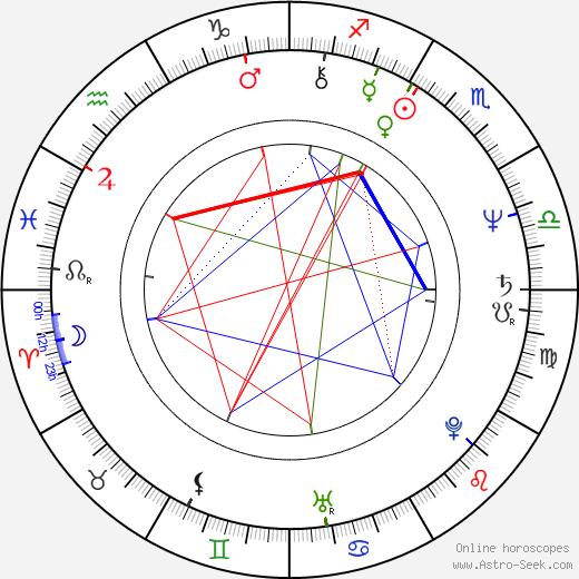 Andrzej Baranowski birth chart, Andrzej Baranowski astro natal horoscope, astrology