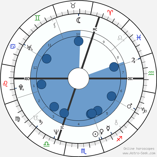 Art Sullivan wikipedia, horoscope, astrology, instagram