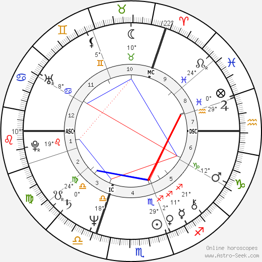 Art Sullivan birth chart, biography, wikipedia 2018, 2019