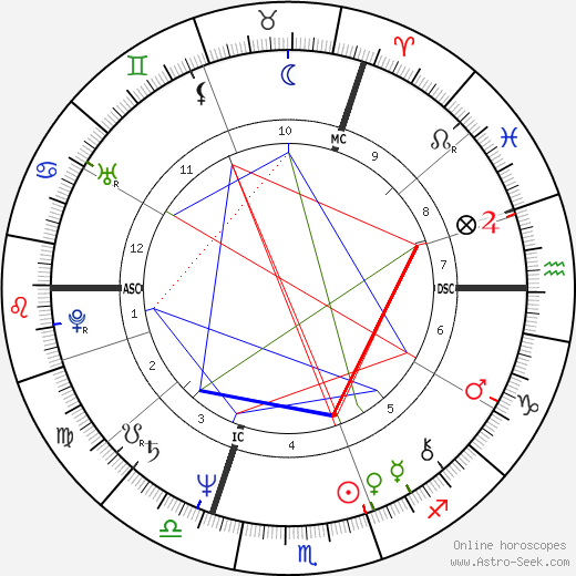Art Sullivan astro natal birth chart, Art Sullivan horoscope, astrology