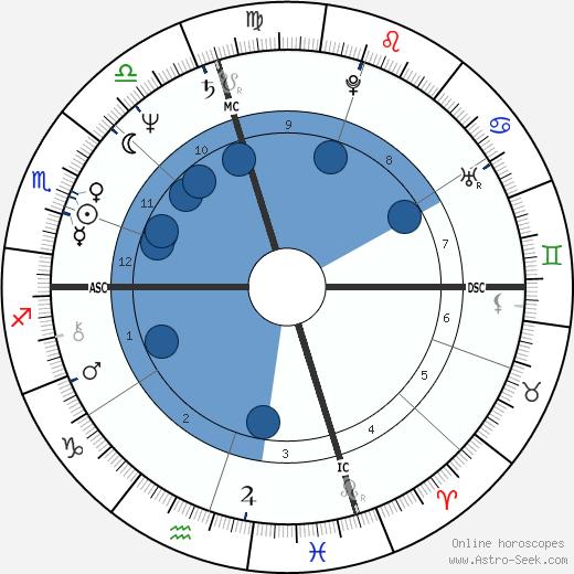 Bruce Patterson wikipedia, horoscope, astrology, instagram