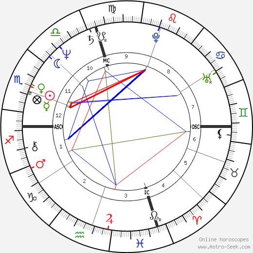 Bruce Patterson день рождения гороскоп, Bruce Patterson Натальная карта онлайн