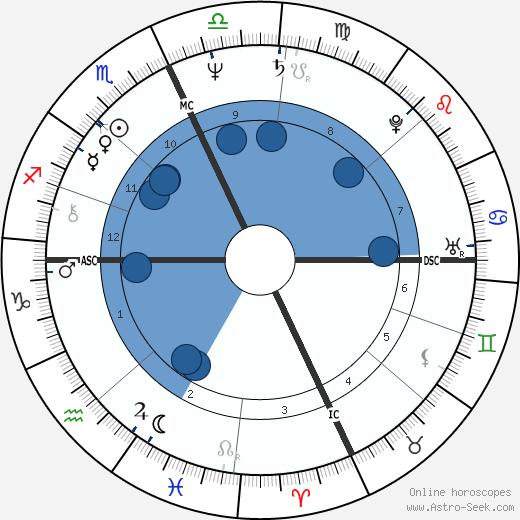 Carlo Verdone wikipedia, horoscope, astrology, instagram