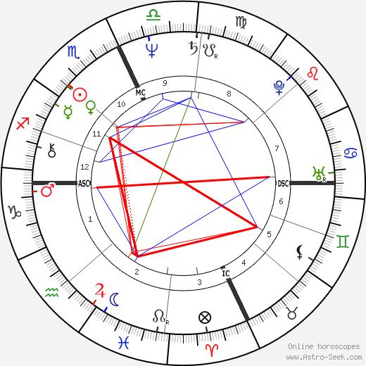 Карло Вердоне Carlo Verdone день рождения гороскоп, Carlo Verdone Натальная карта онлайн