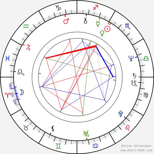 David W. Kemper tema natale, oroscopo, David W. Kemper oroscopi gratuiti, astrologia