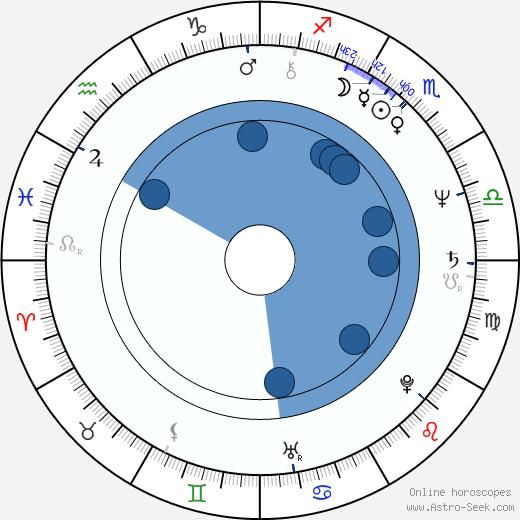 Debra Hill wikipedia, horoscope, astrology, instagram