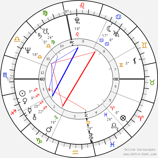 Ed Harris birth chart, biography, wikipedia 2019, 2020