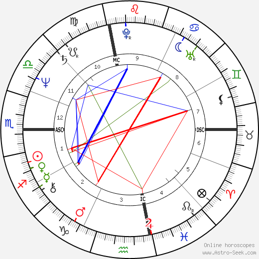 Ed Harris astro natal birth chart, Ed Harris horoscope, astrology