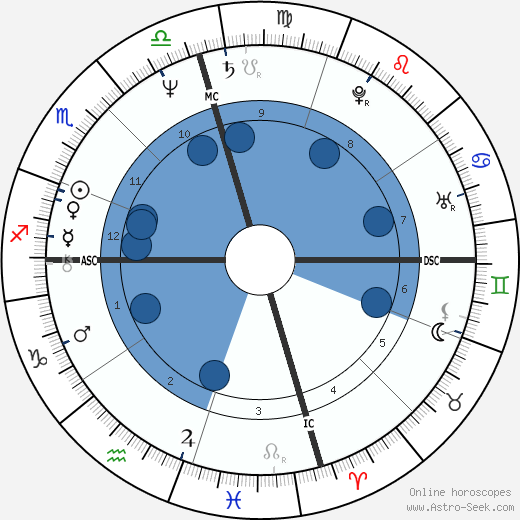 Elisabeth Christine Allen wikipedia, horoscope, astrology, instagram