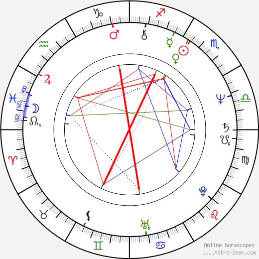 Ferenc Cakó день рождения гороскоп, Ferenc Cakó Натальная карта онлайн