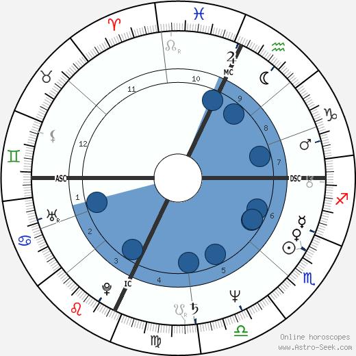 Francesco Franchi wikipedia, horoscope, astrology, instagram