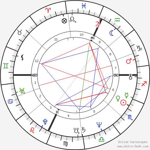 Francesco Franchi tema natale, oroscopo, Francesco Franchi oroscopi gratuiti, astrologia