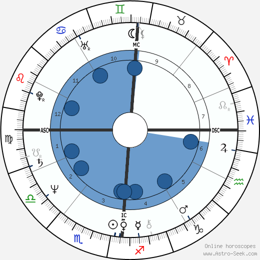 Giorgio Faletti wikipedia, horoscope, astrology, instagram
