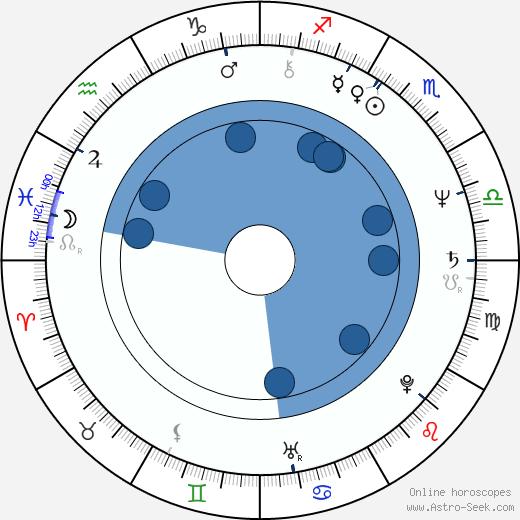 Graham Parker wikipedia, horoscope, astrology, instagram