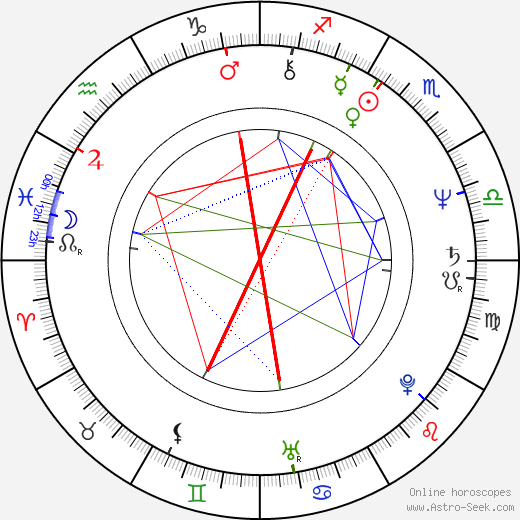 Graham Parker astro natal birth chart, Graham Parker horoscope, astrology