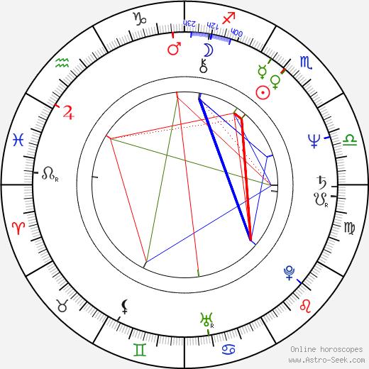 Hideyuki Tanaka birth chart, Hideyuki Tanaka astro natal horoscope, astrology