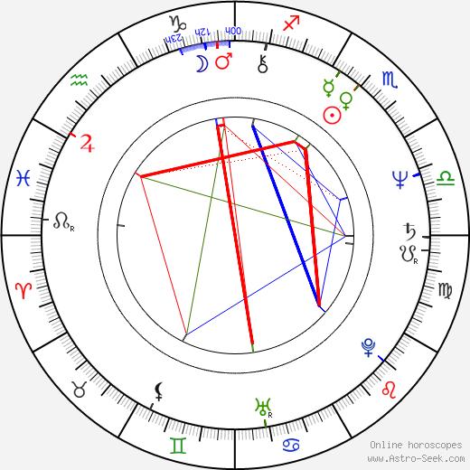 Ioana Craciunescu astro natal birth chart, Ioana Craciunescu horoscope, astrology