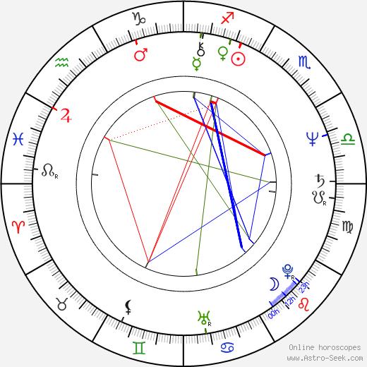 Itsumichi Isomura birth chart, Itsumichi Isomura astro natal horoscope, astrology