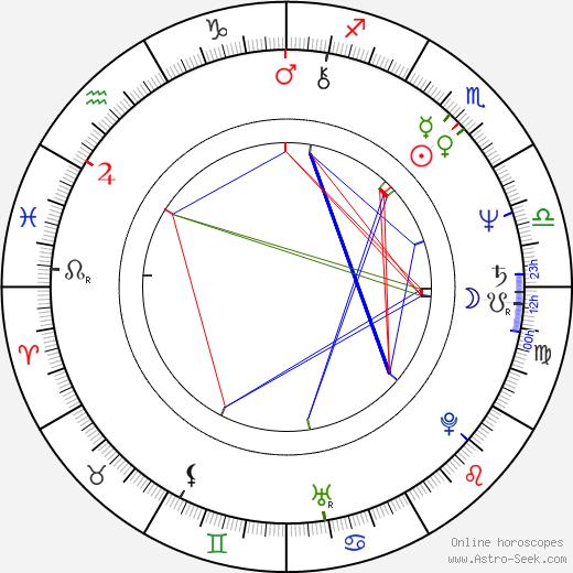 Jane Lind astro natal birth chart, Jane Lind horoscope, astrology