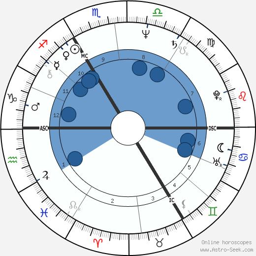 Jean Vinclair wikipedia, horoscope, astrology, instagram