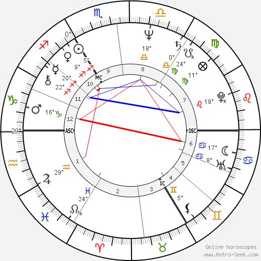 Jean Vinclair birth chart, biography, wikipedia 2020, 2021