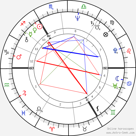 Jean Vinclair birth chart, Jean Vinclair astro natal horoscope, astrology