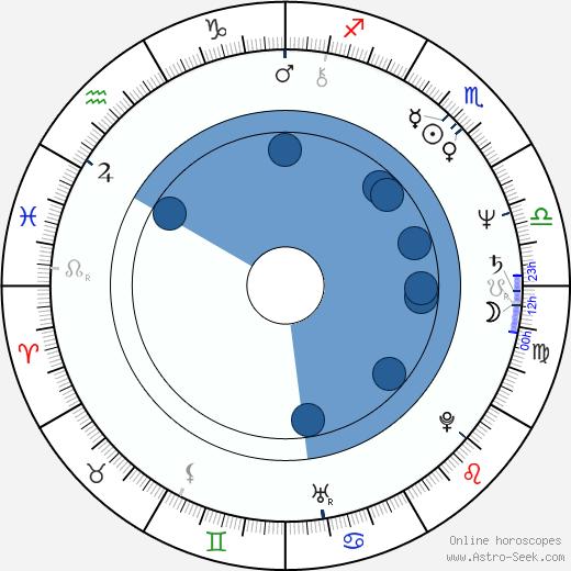 Jelena Šebestová-Juklová wikipedia, horoscope, astrology, instagram
