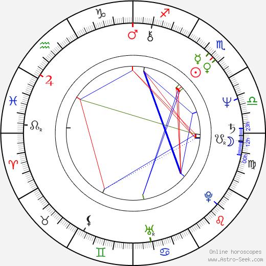 Jelena Šebestová-Juklová birth chart, Jelena Šebestová-Juklová astro natal horoscope, astrology