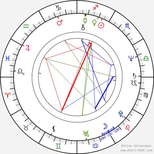 John Ashton birth chart, John Ashton astro natal horoscope, astrology