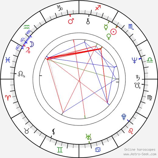 John Swartzwelder astro natal birth chart, John Swartzwelder horoscope, astrology