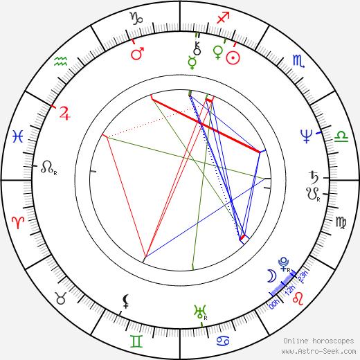 Kathryn Witt astro natal birth chart, Kathryn Witt horoscope, astrology