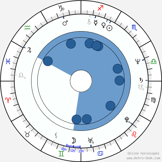 Krzysztof Kiersznowski horoscope, astrology, sign, zodiac, date of birth, instagram