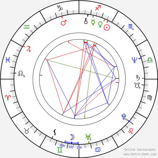 Krzysztof Kiersznowski tema natale, oroscopo, Krzysztof Kiersznowski oroscopi gratuiti, astrologia