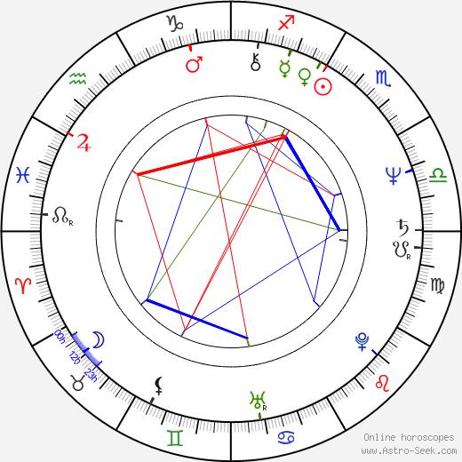 Lee Batchler birth chart, Lee Batchler astro natal horoscope, astrology
