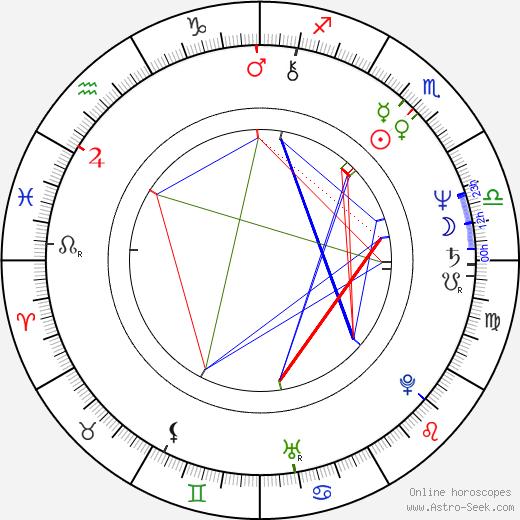 Lindsay Duncan birth chart, Lindsay Duncan astro natal horoscope, astrology