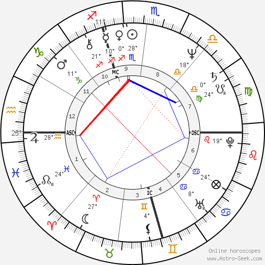 Livingston Taylor birth chart, biography, wikipedia 2019, 2020