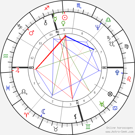 Livingston Taylor astro natal birth chart, Livingston Taylor horoscope, astrology