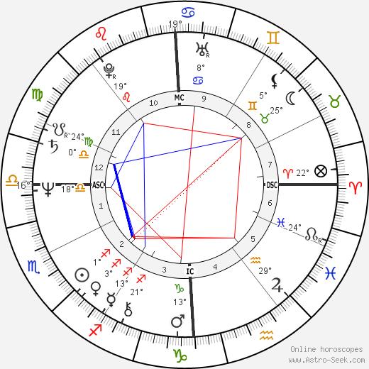 Marco Biagi birth chart, biography, wikipedia 2019, 2020