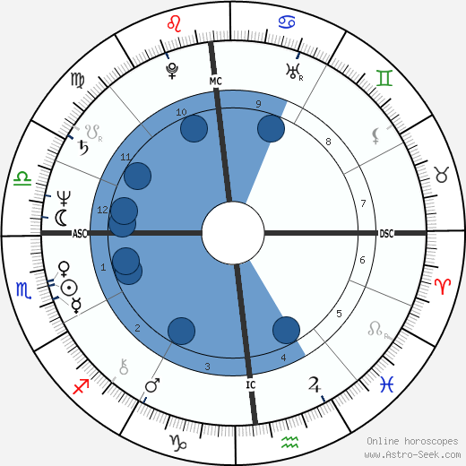 Mary Hart wikipedia, horoscope, astrology, instagram
