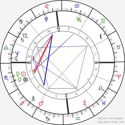 Mary Hart astro natal birth chart, Mary Hart horoscope, astrology