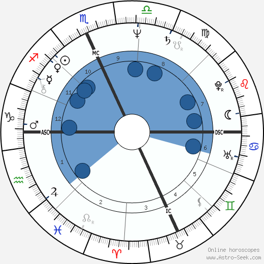 Mike Easler horoscope, astrology, sign, zodiac, date of birth, instagram