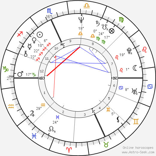 Mike Easler birth chart, biography, wikipedia 2018, 2019