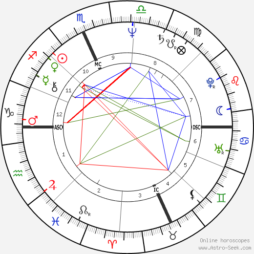 Mike Easler astro natal birth chart, Mike Easler horoscope, astrology