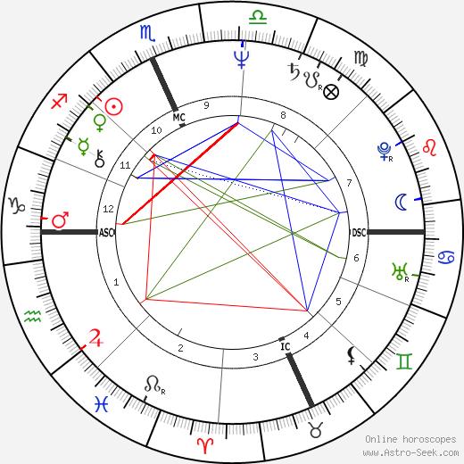 Mike Easler день рождения гороскоп, Mike Easler Натальная карта онлайн